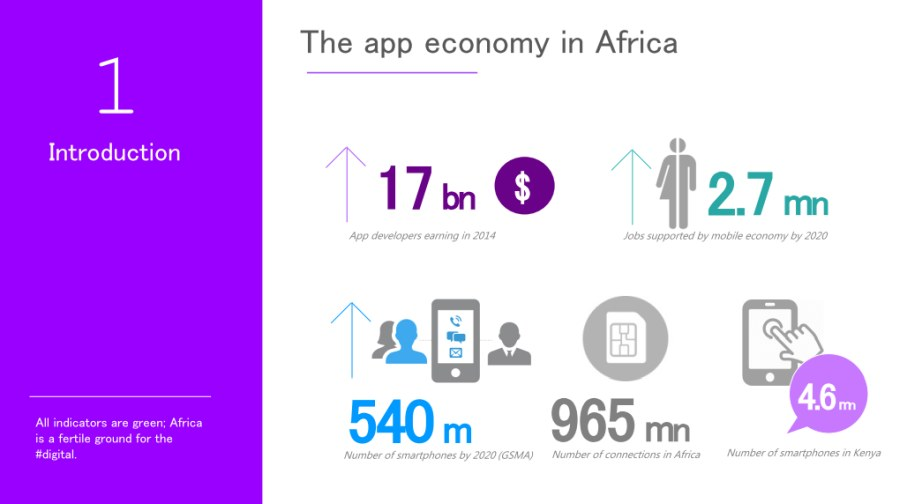 Building Mobile Apps That Impact African Consumers (Cameroon, Ghana & Kenya) - slide 3