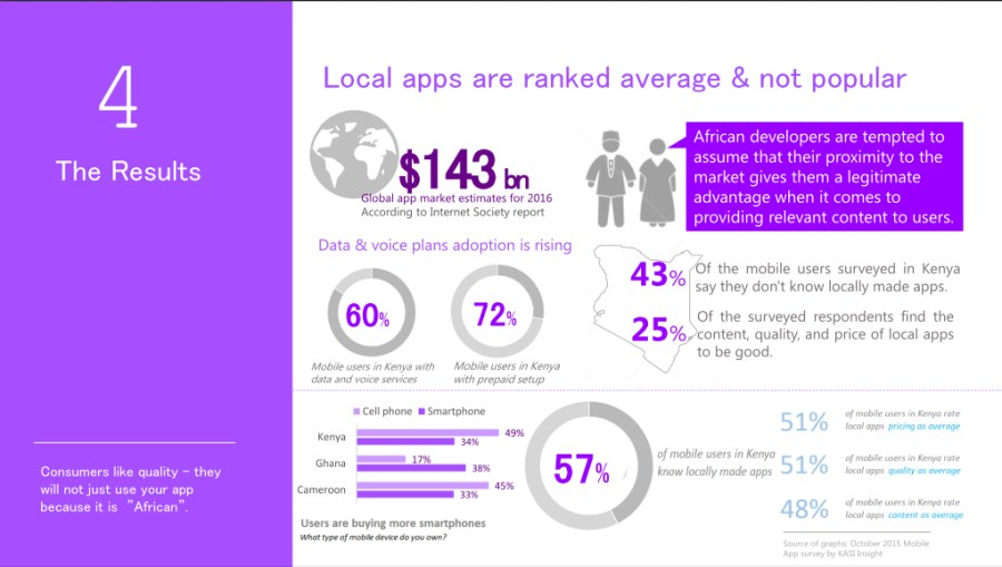 Building Mobile Apps That Impact African Consumers (Cameroon, Ghana & Kenya) - slide 6